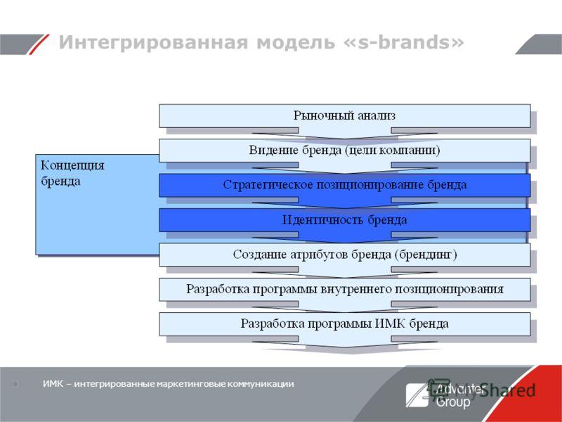 Интегрированная модель «s-brands» ИМК – интегрированные маркетинговые коммуникации