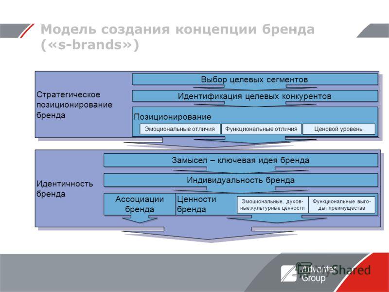 Модель создания концепции бренда («s-brands») Стратегическое позиционирование бренда Стратегическое позиционирование бренда Идентичность бренда Замысел – ключевая идея бренда Индивидуальность бренда Ценности бренда Ассоциации бренда Функциональные вы