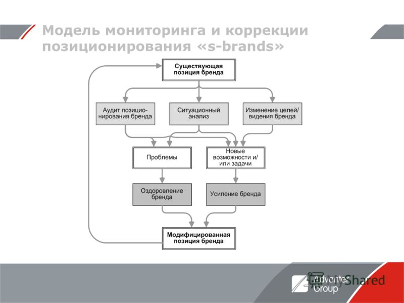 Модель мониторинга и коррекции позиционирования «s-brands»