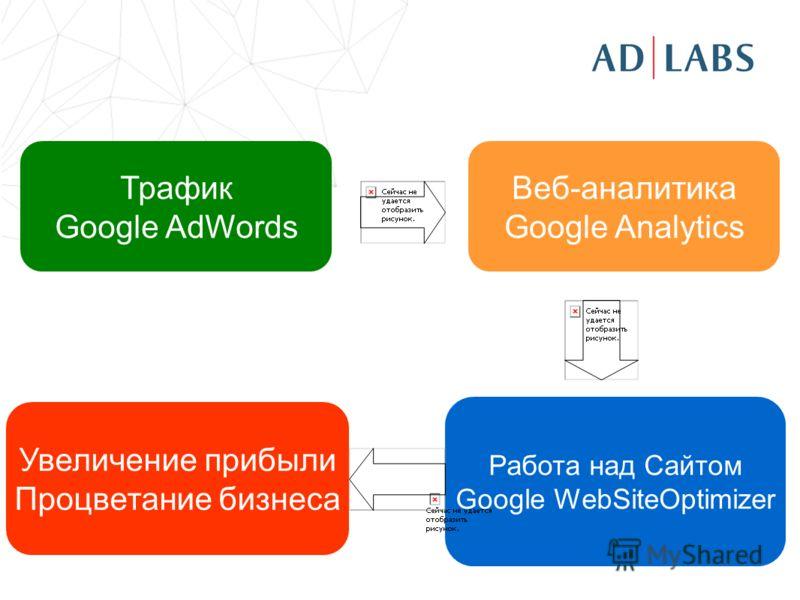Трафик Google AdWords Веб-аналитика Google Analytics Работа над Сайтом Google WebSiteOptimizer Увеличение прибыли Процветание бизнеса