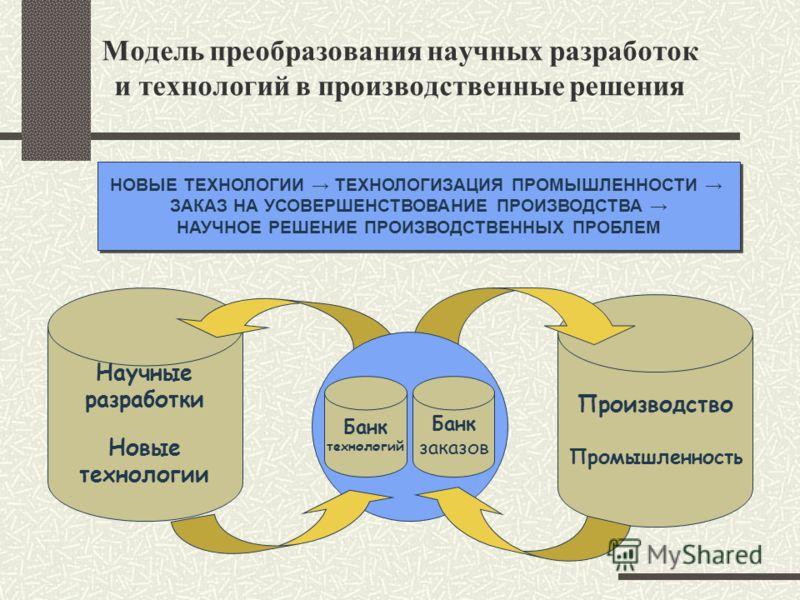 Модель преобразования научных разработок и технологий в производственные решения НОВЫЕ ТЕХНОЛОГИИ ТЕХНОЛОГИЗАЦИЯ ПРОМЫШЛЕННОСТИ ЗАКАЗ НА УСОВЕРШЕНСТВОВАНИЕ ПРОИЗВОДСТВА НАУЧНОЕ РЕШЕНИЕ ПРОИЗВОДСТВЕННЫХ ПРОБЛЕМ НОВЫЕ ТЕХНОЛОГИИ ТЕХНОЛОГИЗАЦИЯ ПРОМЫШЛЕ