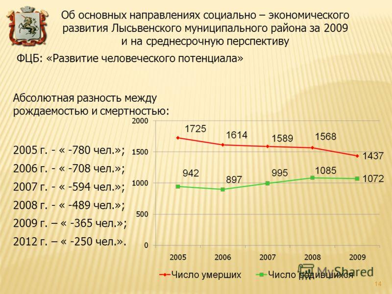 Абсолютная разность между рождаемостью и смертностью: 2005 г. - « -780 чел.»; 2006 г. - « -708 чел.»; 2007 г. - « -594 чел.»; 2008 г. - « -489 чел.»; 2009 г. – « -365 чел.»; 2012 г. – « -250 чел.». ФЦБ: «Развитие человеческого потенциала» Об основных