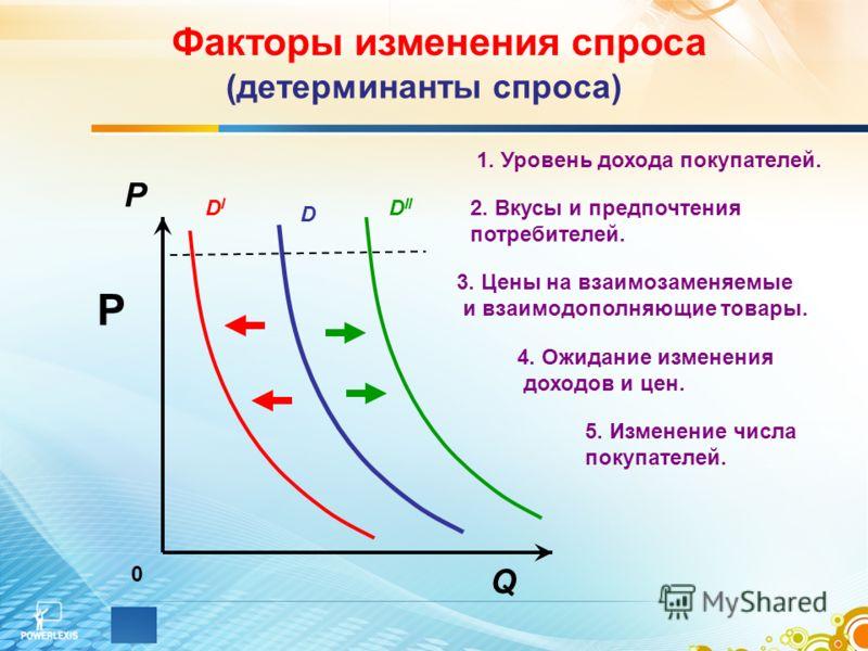 0 Q P DIDI D II D Факторы изменения спроса P (детерминанты спроса) 1. Уровень дохода покупателей. 2. Вкусы и предпочтения потребителей. 3. Цены на взаимозаменяемые и взаимодополняющие товары. 4. Ожидание изменения доходов и цен. 5. Изменение числа по