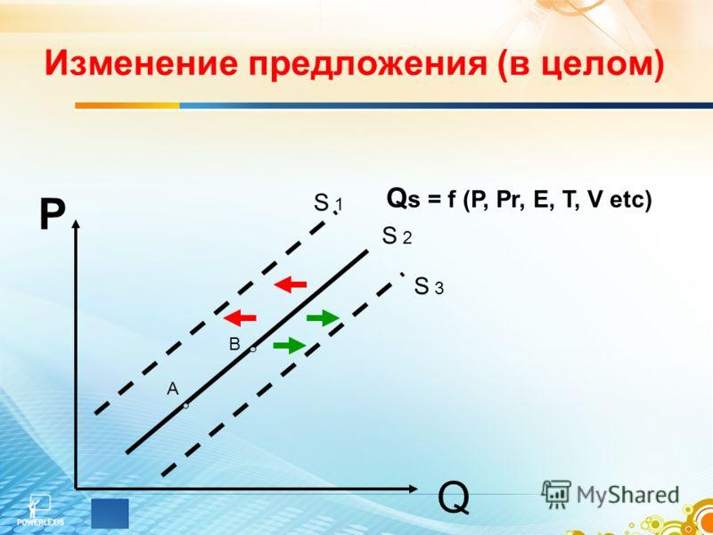Изменение предложения (в целом) Q А В Р S 1 S 2 S 3 Q s = f (P, Pr, E, T, V etc)