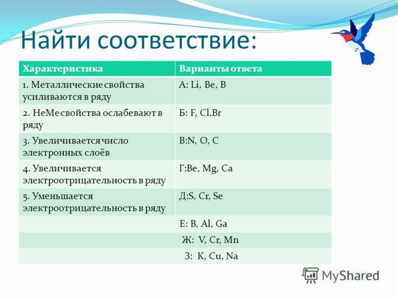Найти соответствие: ХарактеристикаВарианты ответа 1. Металлические свойства усиливаются в ряду А: Li, Be, B 2. НеМе свойства ослабевают в ряду Б: F, Cl,Br 3. Увеличивается число электронных слоёв В:N, O, C 4. Увеличивается электроотрицательность в ря
