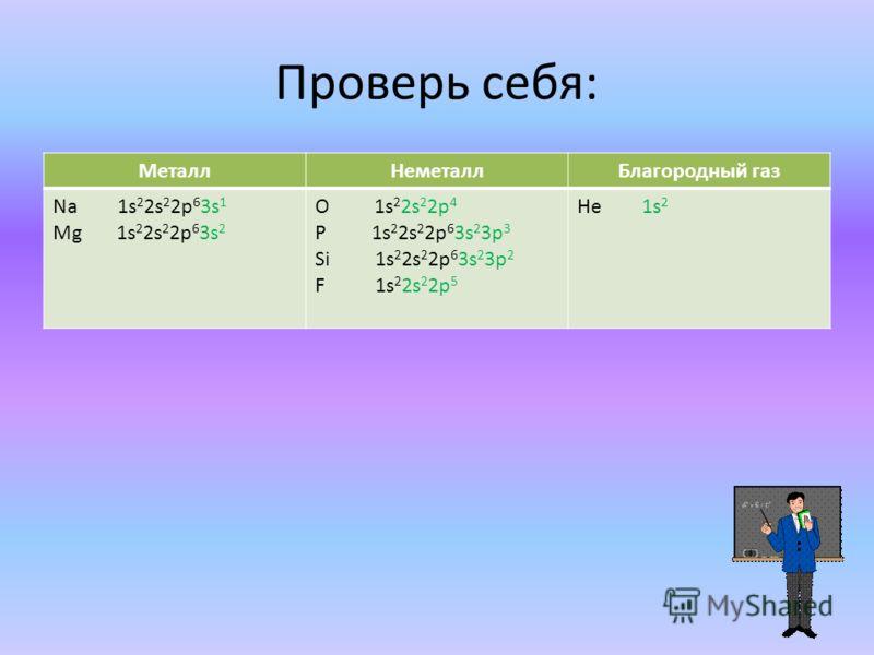 Проверь себя: МеталлНеметаллБлагородный газ Na 1s 2 2s 2 2p 6 3s 1 Mg 1s 2 2s 2 2p 6 3s 2 O 1s 2 2s 2 2p 4 P 1s 2 2s 2 2p 6 3s 2 3p 3 Si 1s 2 2s 2 2p 6 3s 2 3p 2 F 1s 2 2s 2 2p 5 He 1s 2