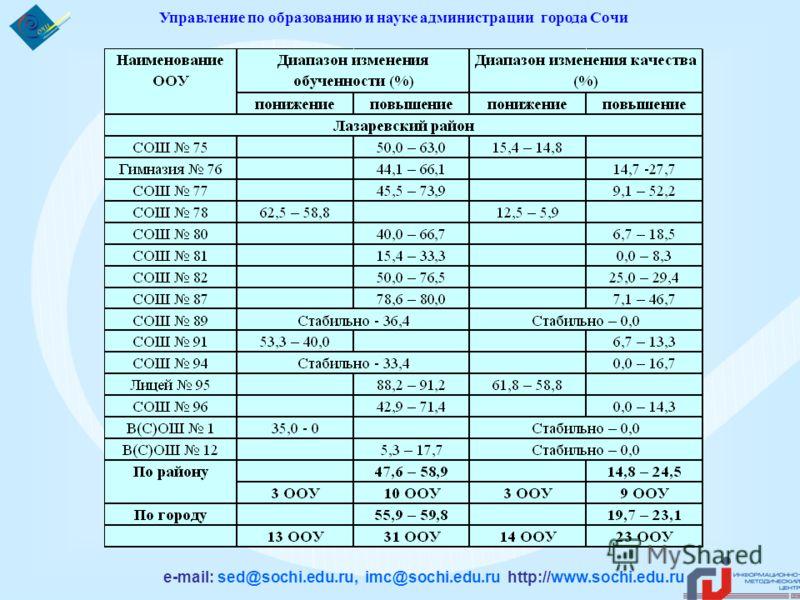 Управление по образованию и науке администрации города Сочи e-mail: sed@sochi.edu.ru, imc@sochi.edu.ru http://www.sochi.edu.ru
