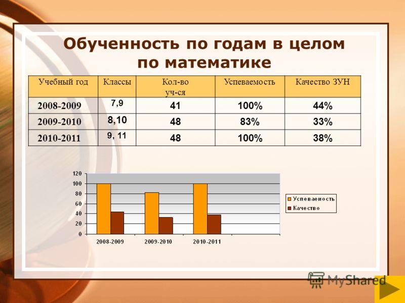 Обученность по годам в целом по математике Учебный годКлассыКол-во уч-ся УспеваемостьКачество ЗУН 2008-2009 7,9 41100%44% 2009-2010 8,10 4883%33% 2010-2011 9, 11 48100%38%