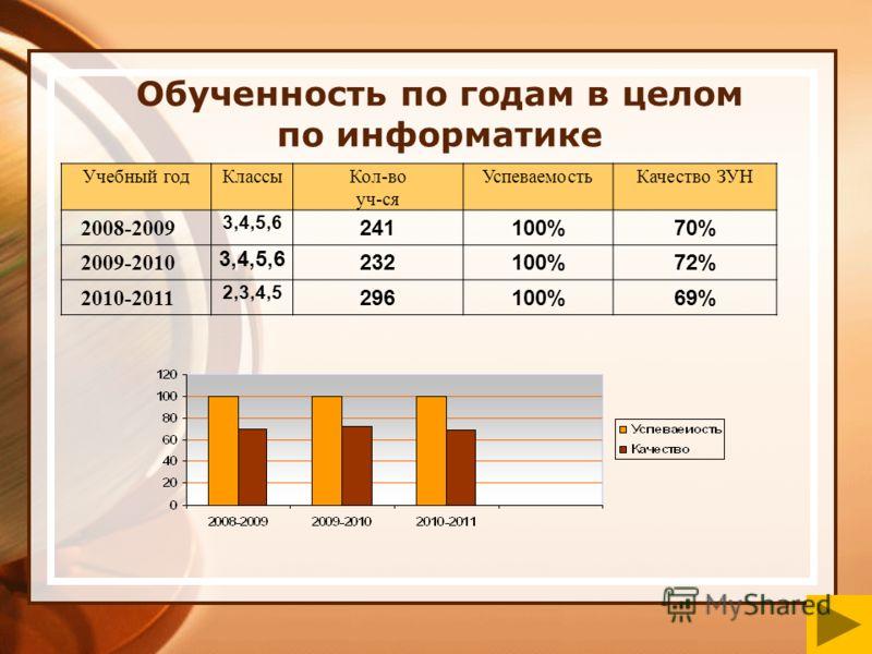 Обученность по годам в целом по информатике Учебный годКлассыКол-во уч-ся УспеваемостьКачество ЗУН 2008-2009 3,4,5,6 241100%70% 2009-2010 3,4,5,6 232100%72% 2010-2011 2,3,4,5 296100%69%