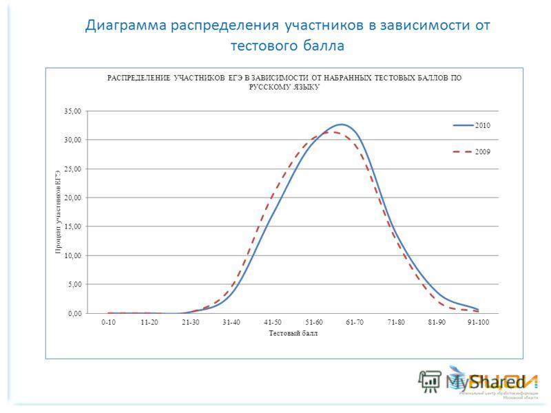 Диаграмма распределения участников в зависимости от тестового балла