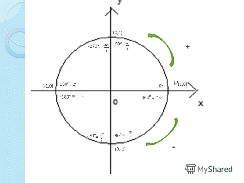 (0,1) (1,0) (0,-1) (-1,0) Р + 90 180 270 360 0 - -90 - 180 -270