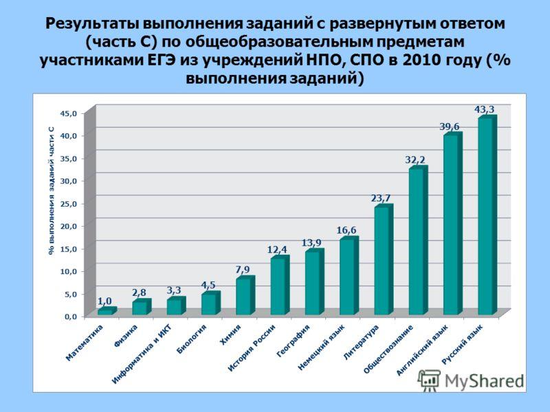 Результаты выполнения заданий с развернутым ответом (часть С) по общеобразовательным предметам участниками ЕГЭ из учреждений НПО, СПО в 2010 году (% выполнения заданий)