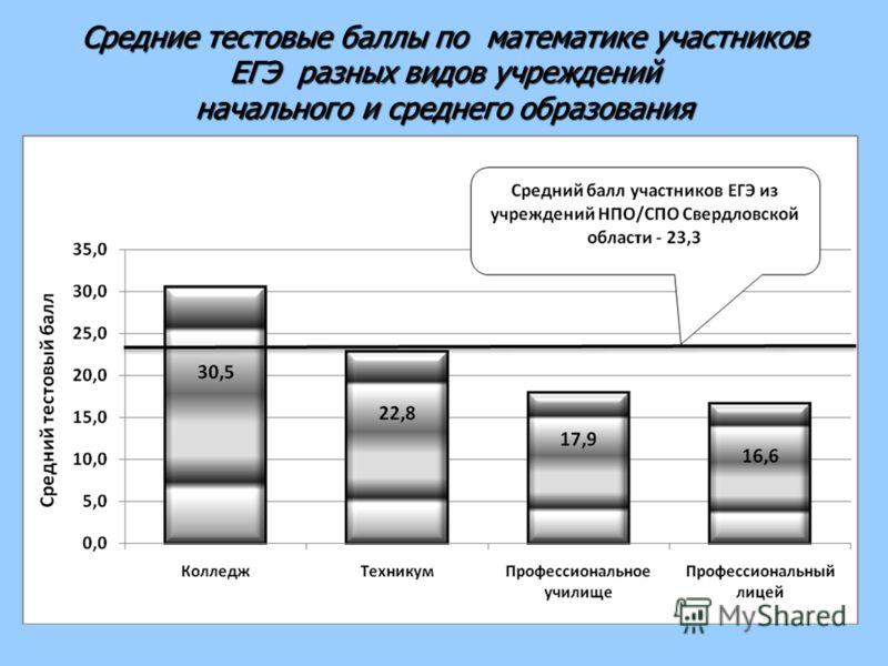 Средние тестовые баллы по математике участников ЕГЭ разных видов учреждений начального и среднего образования