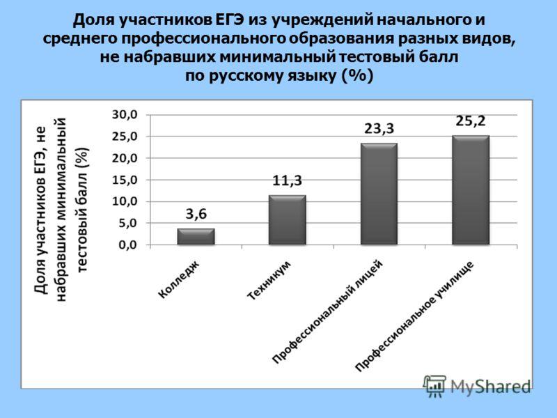 Доля участников ЕГЭ из учреждений начального и среднего профессионального образования разных видов, не набравших минимальный тестовый балл по русскому языку (%)