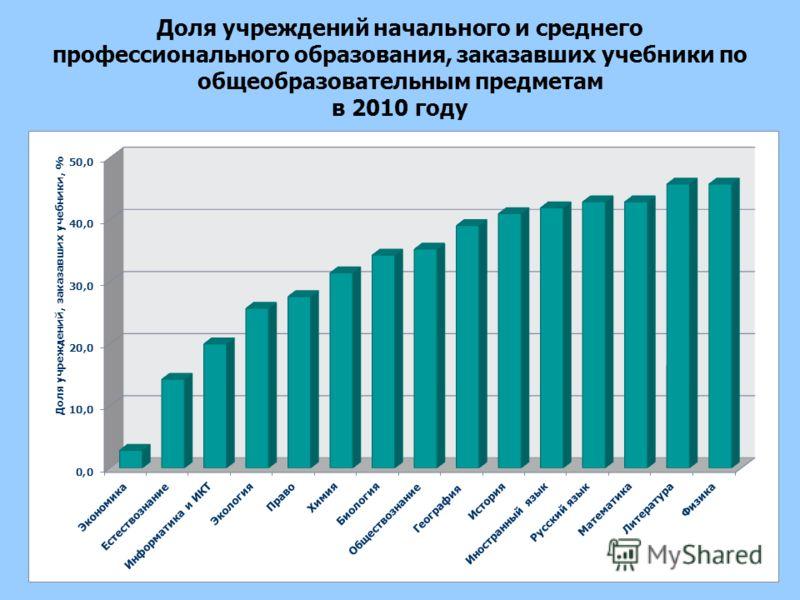 Доля учреждений начального и среднего профессионального образования, заказавших учебники по общеобразовательным предметам в 2010 году