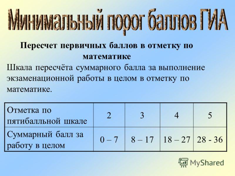 Пересчет первичных баллов в отметку по математике Шкала пересчёта суммарного балла за выполнение экзаменационной работы в целом в отметку по математике. Отметка по пятибалльной шкале 2345 Суммарный балл за работу в целом 0 – 78 – 1718 – 2728 - 36