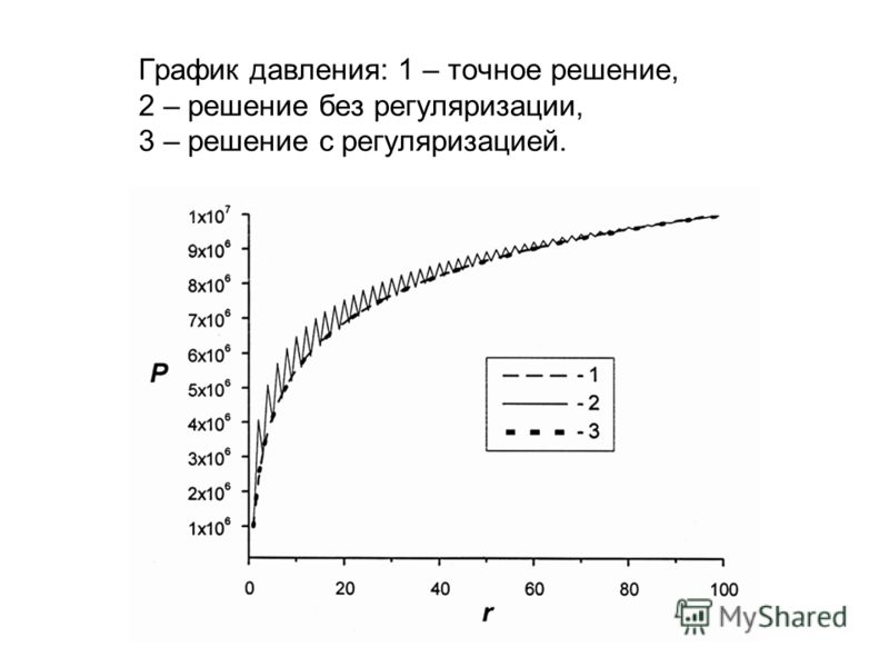 График давления: 1 – точное решение, 2 – решение без регуляризации, 3 – решение с регуляризацией.