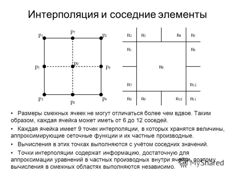 Интерполяция и соседние элементы Размеры смежных ячеек не могут отличаться более чем вдвое. Таким образом, каждая ячейка может иметь от 6 до 12 соседей. Каждая ячейка имеет 9 точек интерполяции, в которых хранятся величины, аппроксимирующие сеточные