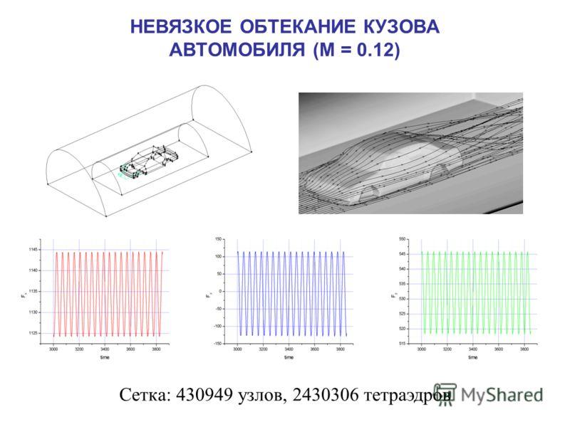 НЕВЯЗКОЕ ОБТЕКАНИЕ КУЗОВА АВТОМОБИЛЯ (М = 0.12) Сетка: 430949 узлов, 2430306 тетраэдров