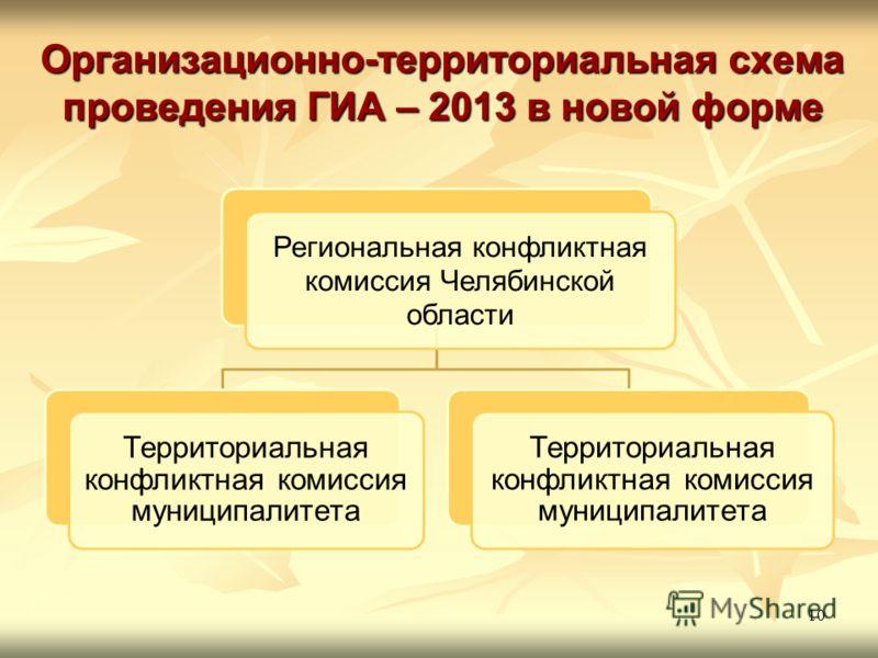 Организационно-территориальная схема проведения ГИА – 2013 в новой форме 10 Региональная конфликтная комиссия Челябинской области Территориальная конфликтная комиссия муниципалитета
