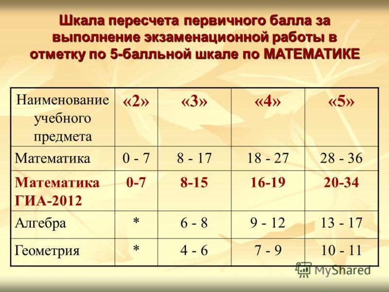 Шкала пересчета первичного балла за выполнение экзаменационной работы в отметку по 5-балльной шкале по МАТЕМАТИКЕ Наименование учебного предмета «2»«3»«4»«5» Математика0 - 78 - 1718 - 2728 - 36 Математика ГИА-2012 0-78-1516-1920-34 Алгебра*6 - 89 - 1