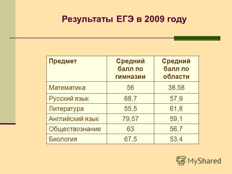 Результаты ЕГЭ в 2009 году ПредметСредний балл по гимназии Средний балл по области Математика5638,58 Русский язык68,757,9 Литература55,561,8 Английский язык79,5759,1 Обществознание6356,7 Биология67,553,4