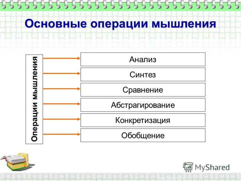 Основные операции мышления Операции мышления Анализ Синтез Сравнение Абстрагирование Конкретизация Обобщение
