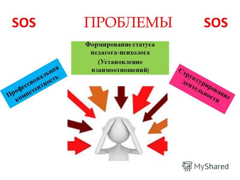 SOS ПРОБЛЕМЫ SOS Формирование статуса педагога-психолога (Установление взаимоотношений ) Профессиональная компетентность Структурирование деятельности