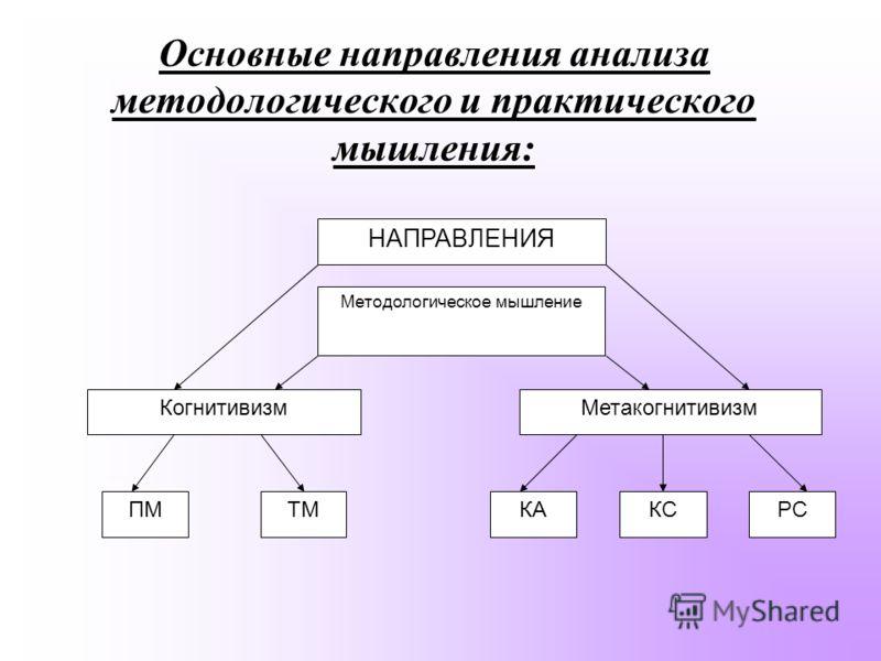 Основные направления анализа методологического и практического мышления: НАПРАВЛЕНИЯ ПМ Методологическое мышление МетакогнитивизмКогнитивизм КАТМРСКС