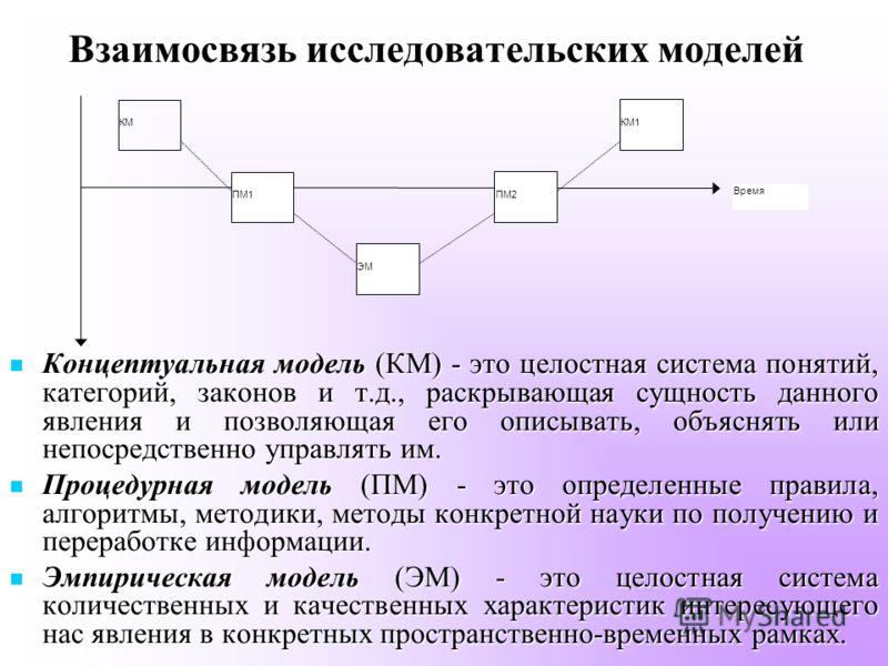 Взаимосвязь исследовательских моделей Концептуальная модель (КМ) - это целостная система понятий, категорий, законов и т.д., раскрывающая сущность данного явления и позволяющая его описывать, объяснять или непосредственно управлять им. Концептуальная