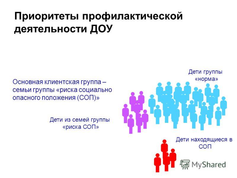 Приоритеты профилактической деятельности ДОУ Дети группы «норма» Дети из семей группы «риска СОП» Дети находящиеся в СОП Основная клиентская группа – семьи группы «риска социально опасного положения (СОП)»