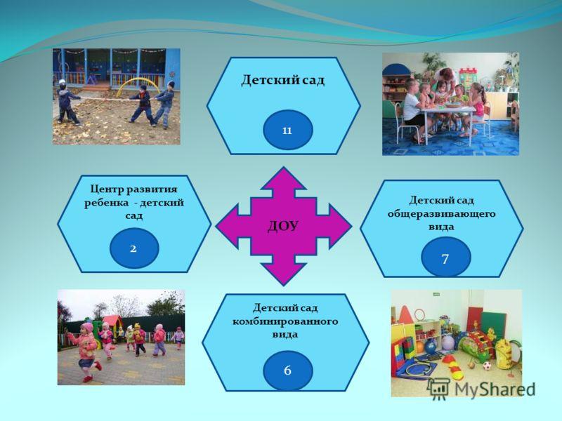 ДОУ Центр развития ребенка - детский сад 2 Детский сад общеразвивающего вида 7 Детский сад 10 Детский сад комбинированного вида 6 11 7 6 2