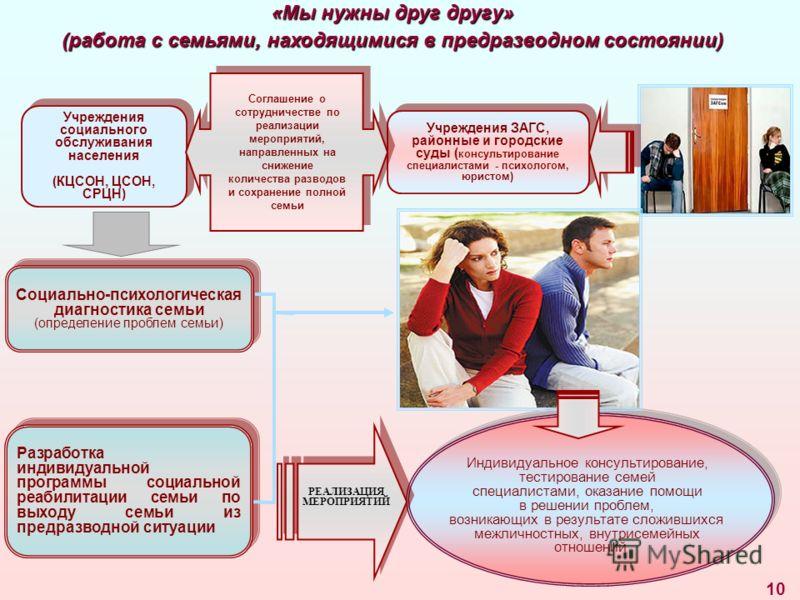 10 «Мы нужны друг другу» (работа с семьями, находящимися в предразводном состоянии) Социально-психологическая диагностика семьи (определение проблем семьи) Социально-психологическая диагностика семьи (определение проблем семьи) Разработка индивидуаль