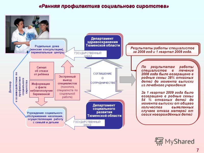 7 Родильные дома (женские консультации), перинатальные центры Родильные дома (женские консультации), перинатальные центры Департамент здравоохранения Тюменской области Департамент здравоохранения Тюменской области СОГЛАШЕНИЕ О СОТРУДНИЧЕСТВЕ СОГЛАШЕН