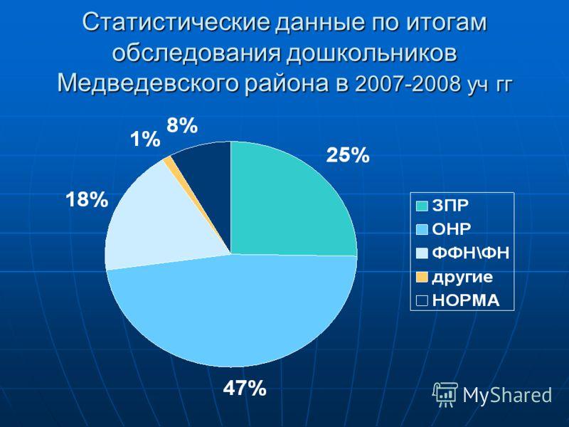 Статистические данные по итогам обследования дошкольников Медведевского района в 2007-2008 уч гг