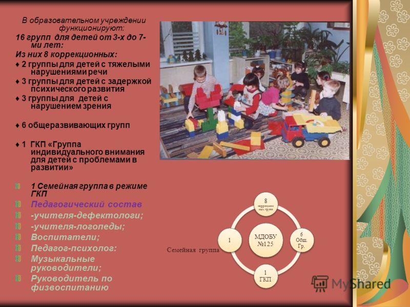 В образовательном учреждении функционируют: 16 групп для детей от 3-х до 7- ми лет: Из них 8 коррекционных: 2 группы для детей с тяжелыми нарушениями речи 3 группы для детей с задержкой психического развития 3 группы для детей с нарушением зрения 6 о