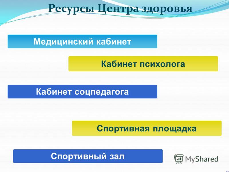 Ресурсы Центра здоровья 6 Медицинский кабинет Спортивная площадка Кабинет соцпедагога Спортивный зал Кабинет психолога