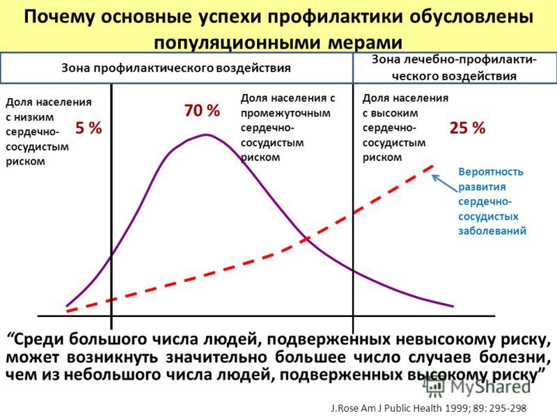 5 %25 % 70 % Доля населения с низким сердечно- сосудистым риском Вероятность развития сердечно- сосудистых заболеваний Доля населения с промежуточным сердечно- сосудистым риском Доля населения с высоким сердечно- сосудистым риском Среди большого числ