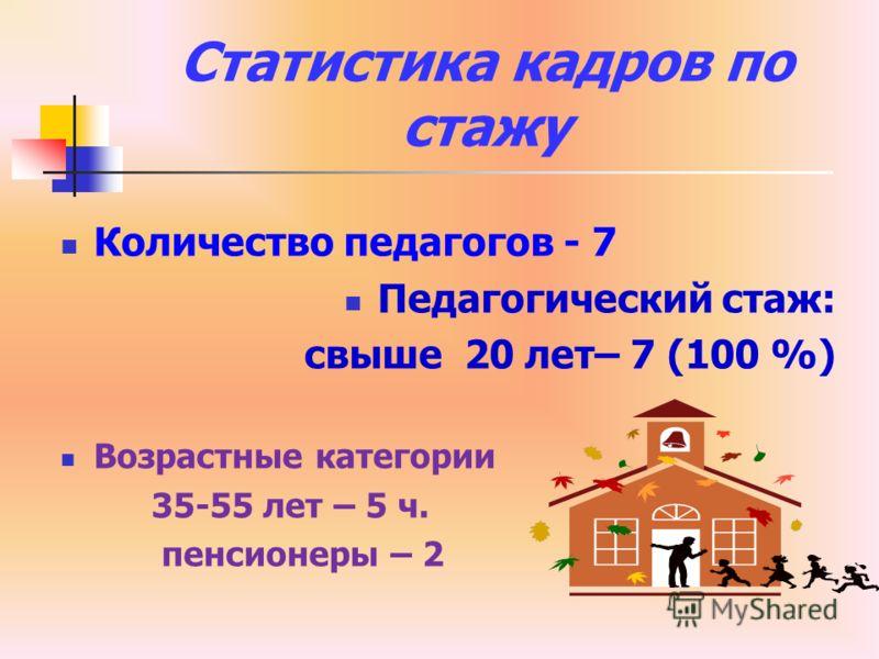 Статистика кадров по стажу Количество педагогов - 7 Педагогический стаж: свыше 20 лет– 7 (100 %) Возрастные категории 35-55 лет – 5 ч. пенсионеры – 2