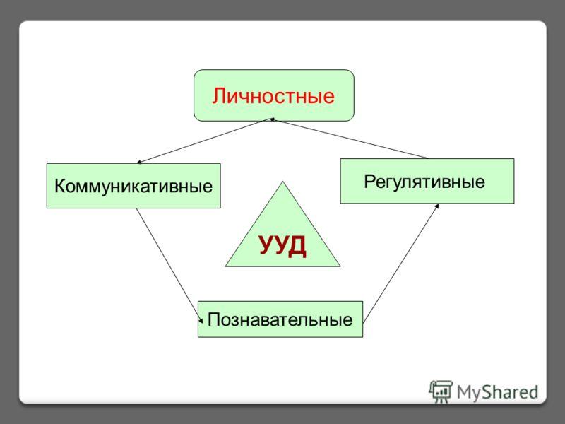УУД Личностные Познавательные Коммуникативные Регулятивные