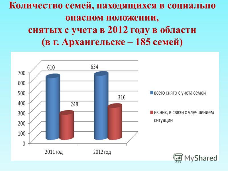 Количество семей, находящихся в социально опасном положении, снятых с учета в 2012 году в области (в г. Архангельске – 185 семей)