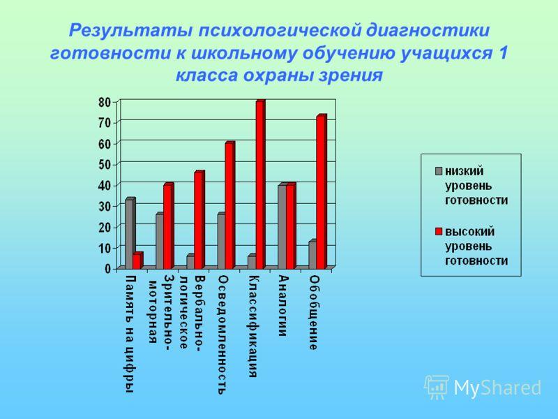 Результаты психологической диагностики готовности к школьному обучению учащихся 1 класса охраны зрения