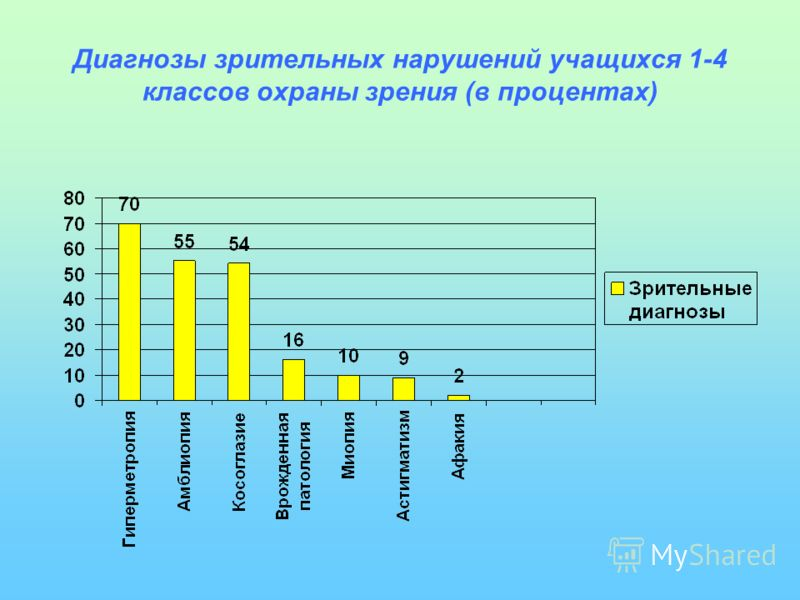 Диагнозы зрительных нарушений учащихся 1-4 классов охраны зрения (в процентах)