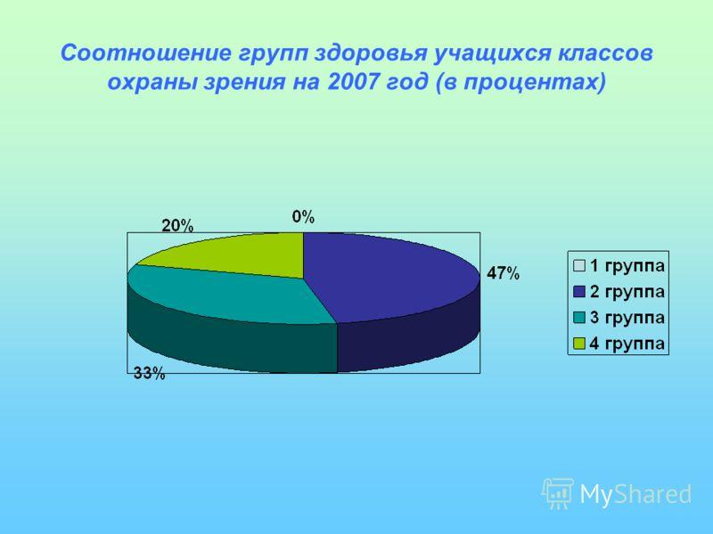 Соотношение групп здоровья учащихся классов охраны зрения на 2007 год (в процентах)