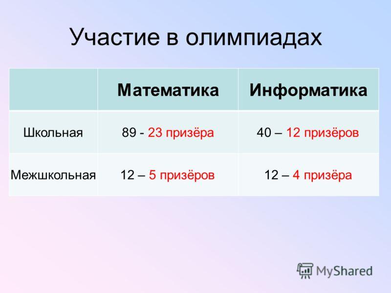 Участие в олимпиадах МатематикаИнформатика Школьная89 - 23 призёра40 – 12 призёров Межшкольная12 – 5 призёров12 – 4 призёра