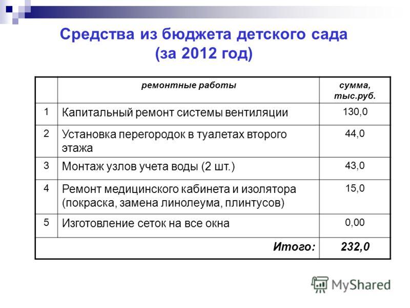 Средства из бюджета детского сада (за 2012 год) ремонтные работысумма, тыс.руб. 1 Капитальный ремонт системы вентиляции 130,0 2 Установка перегородок в туалетах второго этажа 44,0 3 Монтаж узлов учета воды (2 шт.) 43,0 4 Ремонт медицинского кабинета