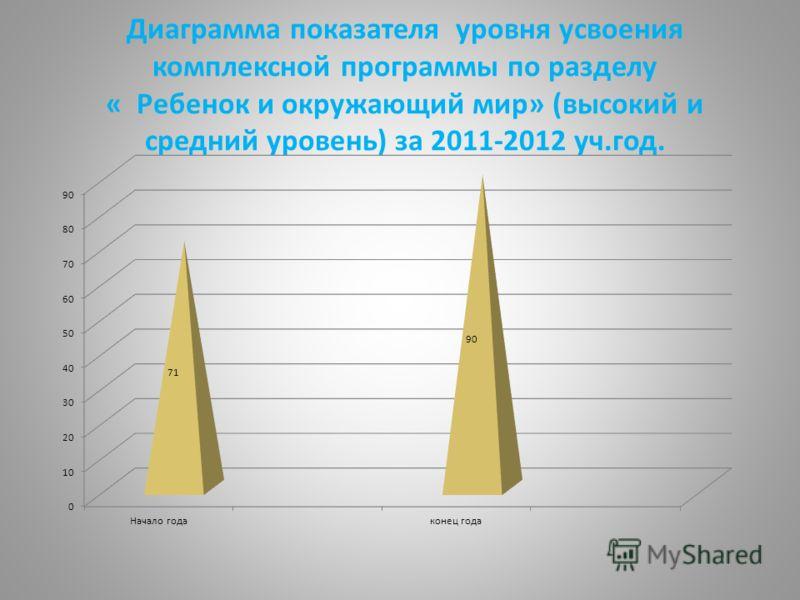 Диаграмма показателя уровня усвоения комплексной программы по разделу « Ребенок и окружающий мир» (высокий и средний уровень) за 2011-2012 уч.год.