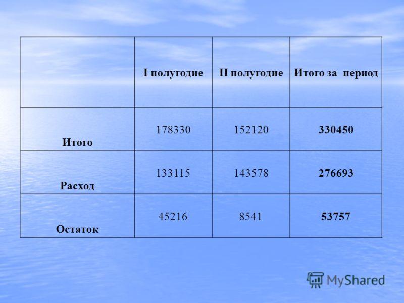 I полугодиеII полугодиеИтого за период Итого 178330152120330450 Расход 133115143578276693 Остаток 45216854153757