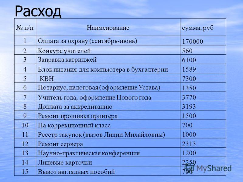 Расход п/пНаименованиесумма, руб 1Оплата за охрану (сентябрь-июнь) 170000 2Конкурс учителей560 3Заправка катриджей 6100 4Блок питания для компьютера в бухгалтерии1589 5 КВН7300 6Нотариус, налоговая (оформление Устава) 1350 7Учитель года, оформление Н
