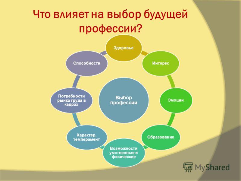 Что влияет на выбор будущей профессии? Выбор профессии Здоровье ИнтересЭмоцииОбразование Возможности умственные и физические Характер, темперамент Потребности рынка труда в кадрах Способности